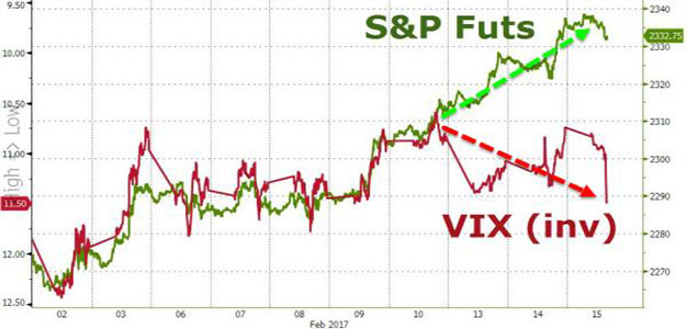 """Something Snapped"" – Stocks Decouple As VIX Call Volume Explodes…"