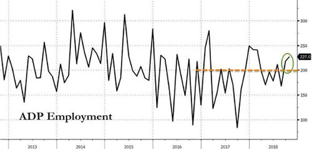 ADP Employment Jumps Most in 8 Months, Small Business Struggles…