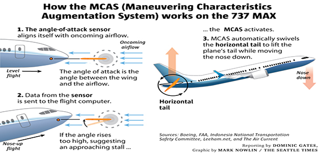 Boeing_737_MAX_MCAS_chart