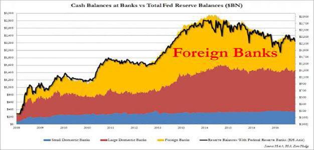 40% of the Fed's Interest on Excess Reserves Is Paid to Foreign Banks…