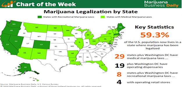 Chart_Marijuana_Legalization_by_State_122016