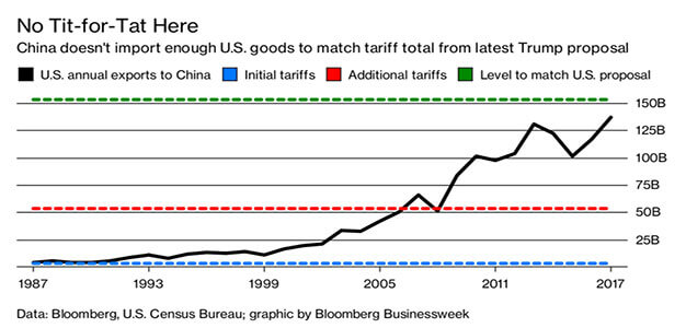 China's Running Out of U.S. Imports to Target…