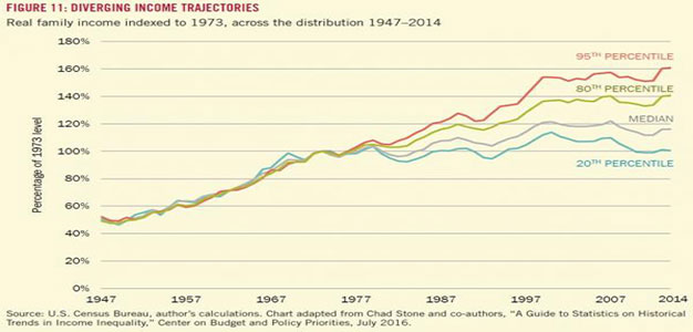 diverging_income_trajectories_20160915-harvard