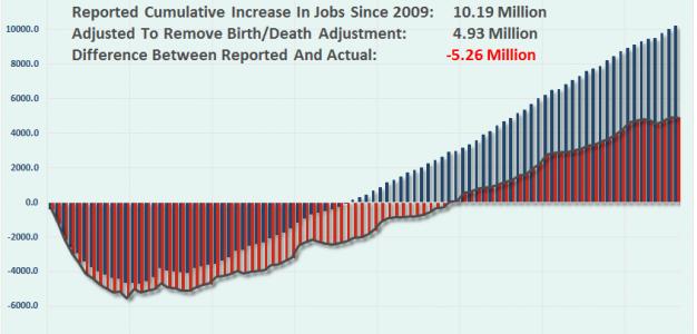 employment-birth death-adjusted-091816