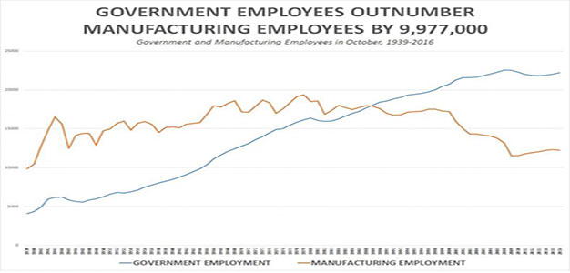 employment_government_employees_vs_manufacturing_jobs_chart