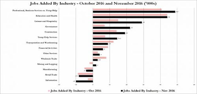 job-gains-by-sector-nov_0