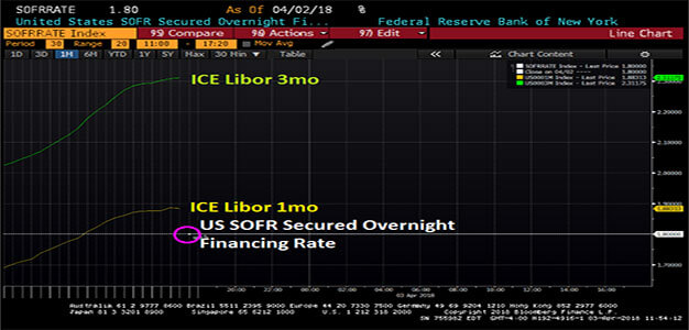 NY Fed Unleashes SOFR, the U.S. Rival to LIBOR…