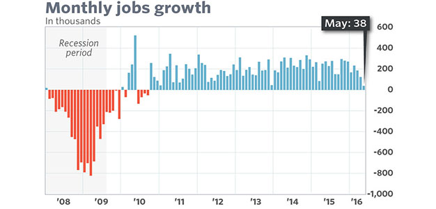 Monthly Jobs Growth_May 2016