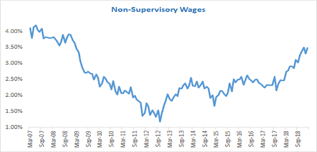 Non_Supervisory_Wages