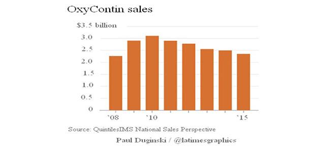 OxyContin_Sales_2008_2015_LATimes_Graphic