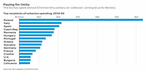 """EU Spent a Trillion Dollars of """"Cohesion Money"""" Seeking Unity: Where's Is It?…"""
