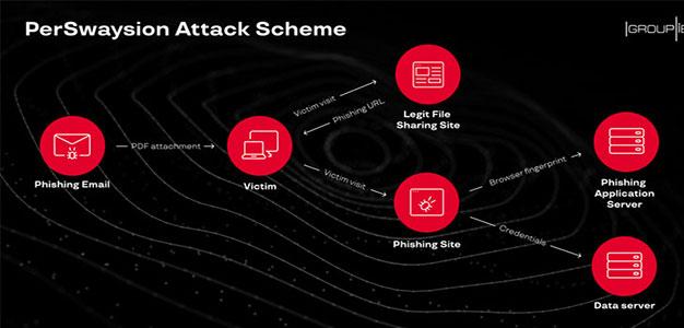 Phishing_Cyberattack_HackerNews