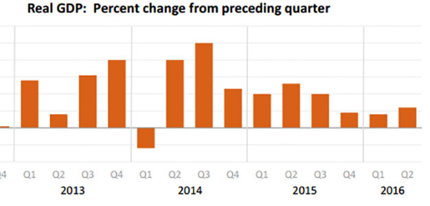 Real_GDP_PercentChangeFromPrecedingQuarter
