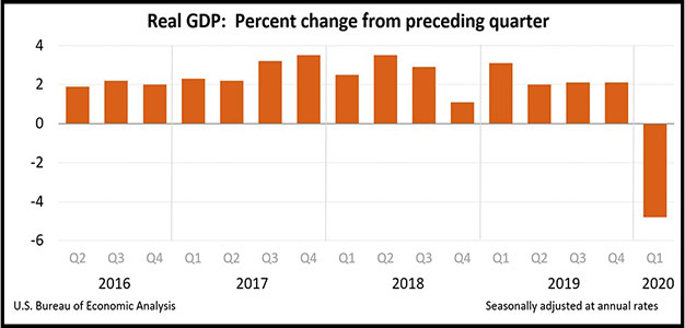 Real_GDP_Q1_2020