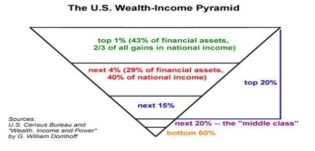SCREENSHOT_US_Wealth_Income_Pyramid_Of_Two_Minds