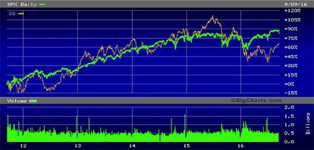 SP-500-Versus-Goldman-Sachs
