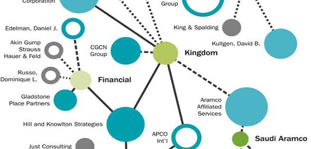 This Is What Saudi Arabia's Influence Network in Washington Looks Like…