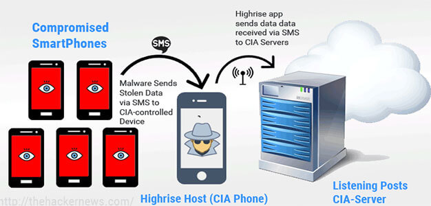 How CIA Agents Covertly Steal Data from Hacked Smartphones (Without Internet)…