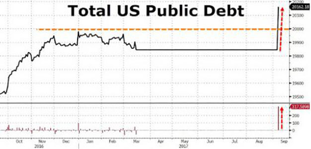 The Real Story Behind America's New $20 Trillion Debt…