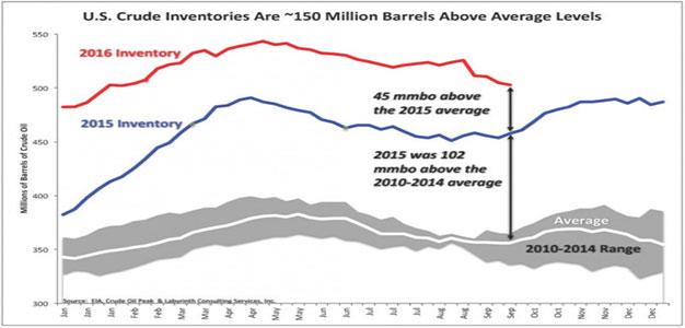 u-s-_crude_inventories