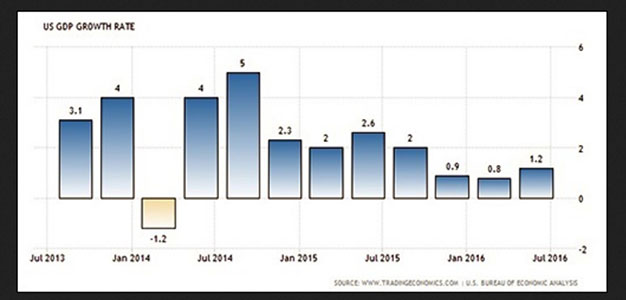 U.S._GDP_Growth_Rate