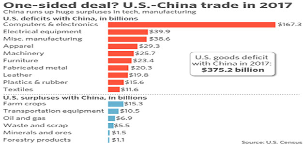 Trump Announces Tariffs on $50B in Chinese Goods…