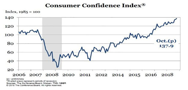 Consumer Confidence Grows…Highest Level in 18 Years…