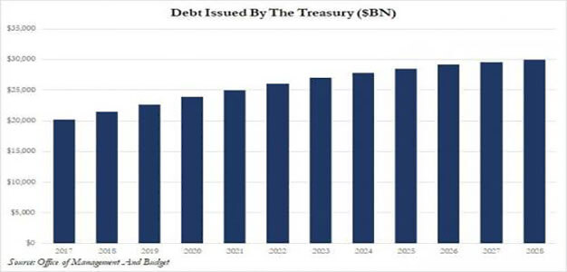 U.S. Debt to Hit $30 Trillion in 2028 Under Trump Budget…