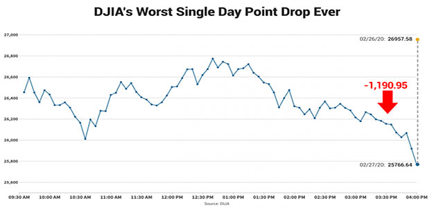 dow_jones_worst_single_day_point_drop