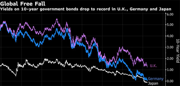 Bond Yields Around the World Fall to Records on Growth Outlook…
