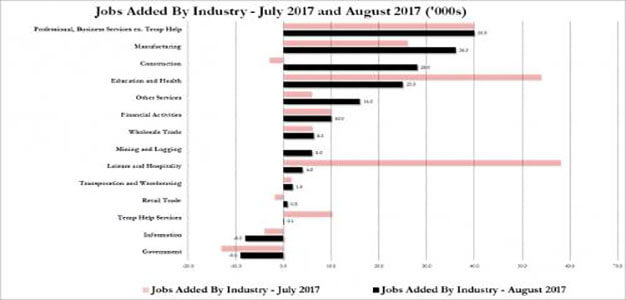 Where The August Jobs Were: Who Is Hiring, And Who Isn't…
