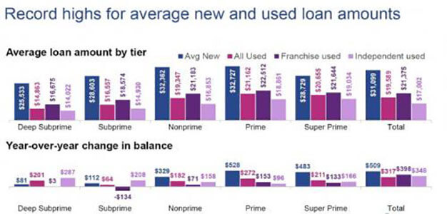 """Subprime Auto Bubble Bursts As """"Buyers Are Suddenly Missing from Showrooms""""…"""