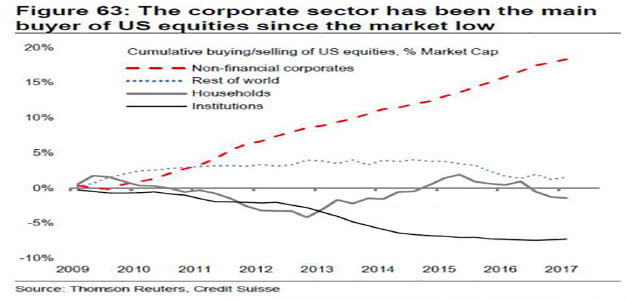 There Has Been Just One Buyer of Stocks Since the Financial Crisis…