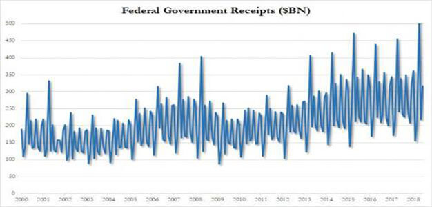 U.S. Spending on Interest Hits All Time High as Budget Deficit Soars to $684 Billion…