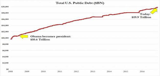 Total U.S. Debt Since Obama