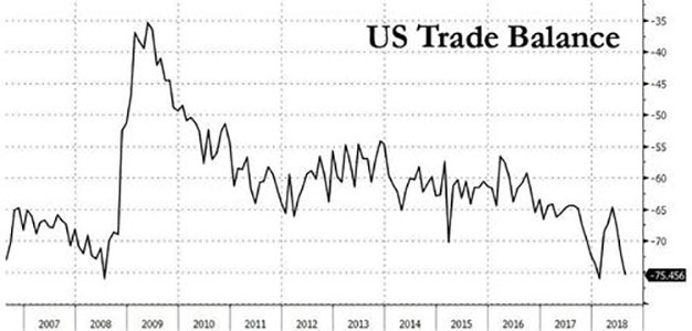 U.S. Trade Deficit with China Hits Record…